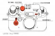 资料 | 徕卡IIIg相机知识介绍摘录